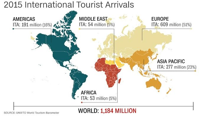 World_Tourism_Hit_New_Record_Touristic_Barometer_Says