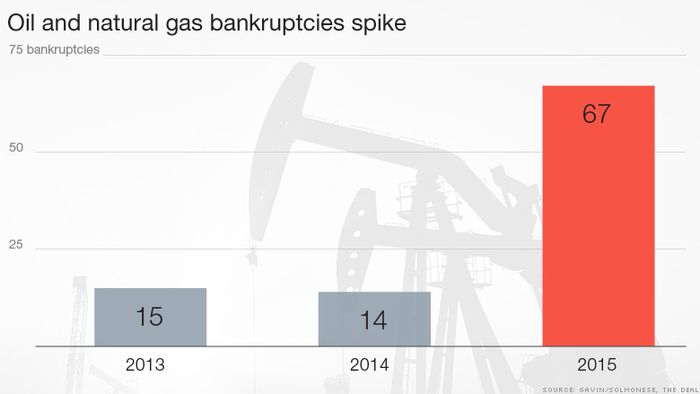 Oil_Natural_Gas_Undistry_US_Meet_Collapse_3-4_Years_Gavin_Report_Says