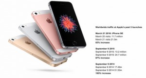 Budget_Smartphone_Apple_iPhone_SE_Pre-Orders_Lead_China_India_Analysis_Says