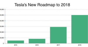 Tesla_Motors_Corrected_Plans_Produced_Electric_Vehicles_Value_500_Thousand_2018