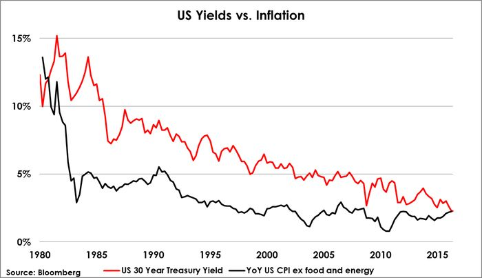 US_Debt_Market_Critically_Falling_Most_Countries_Sell_Treasuries