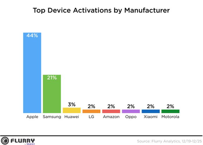 Apple_iPhone_Smartphones_Beat_New_Records_Sold_Counts_Christmass_Sales_Report_Says