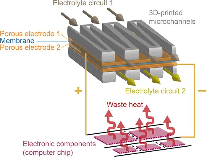 German_Scientists_Developed_Battery_Liquid_Fuel_Future_Computers_Microelectronics