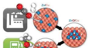 US_Scientists_Made_Another_Step_Way_Transforming_CO2_Methanol