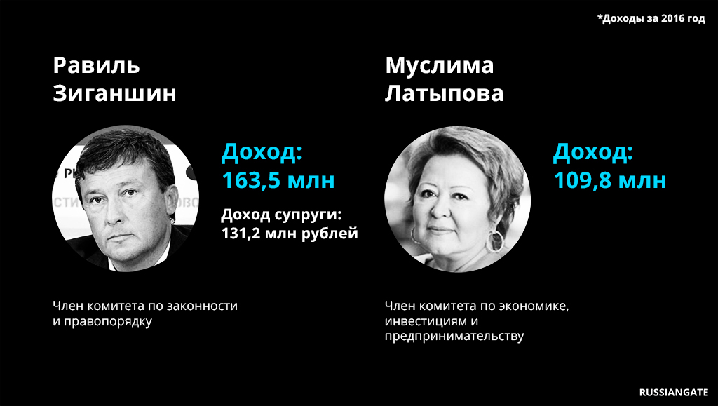 The_wealthiest_officials_of_Tatarstan