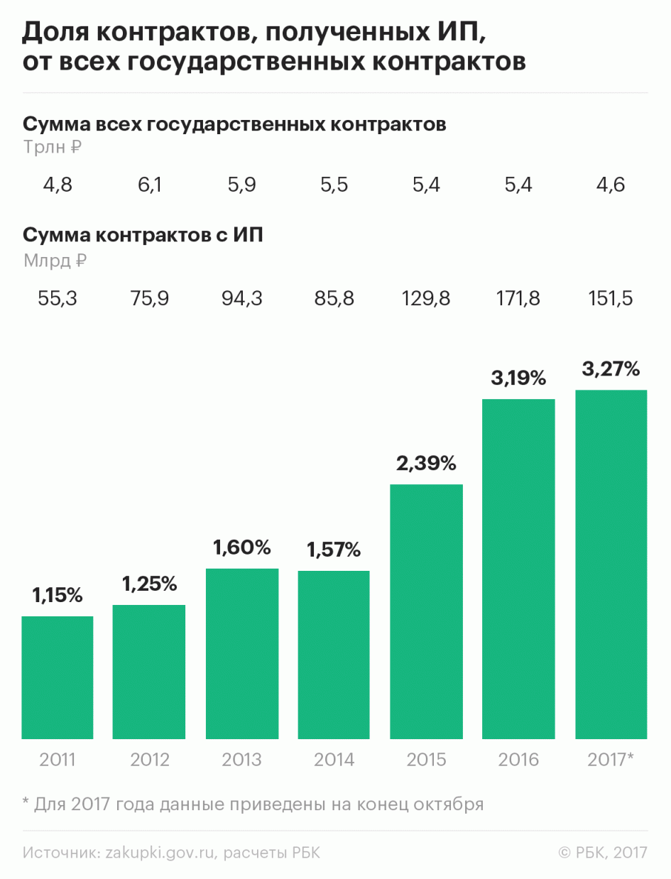 As_an_entrepreneur_in_Russia_get_the_billions_from_the_state