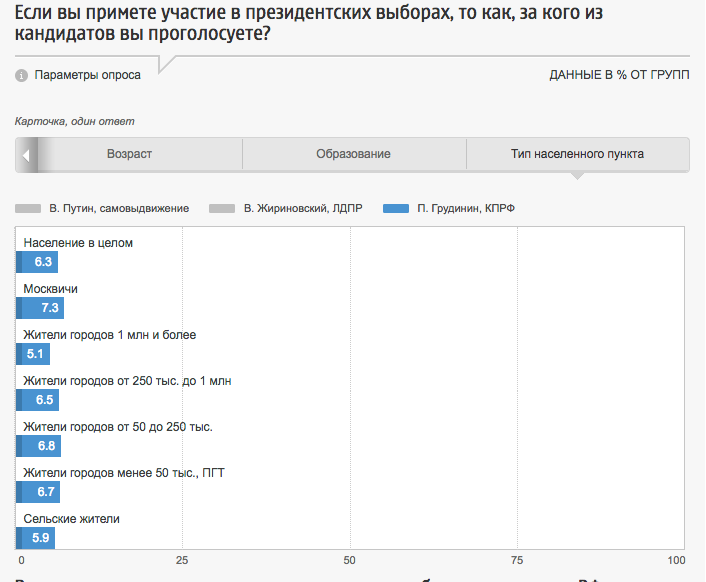 """""""The_candidate_of_the_people""""_was_not_accepted_in_the_village,_but_was_supported_by_wealthy_Muscovites"""