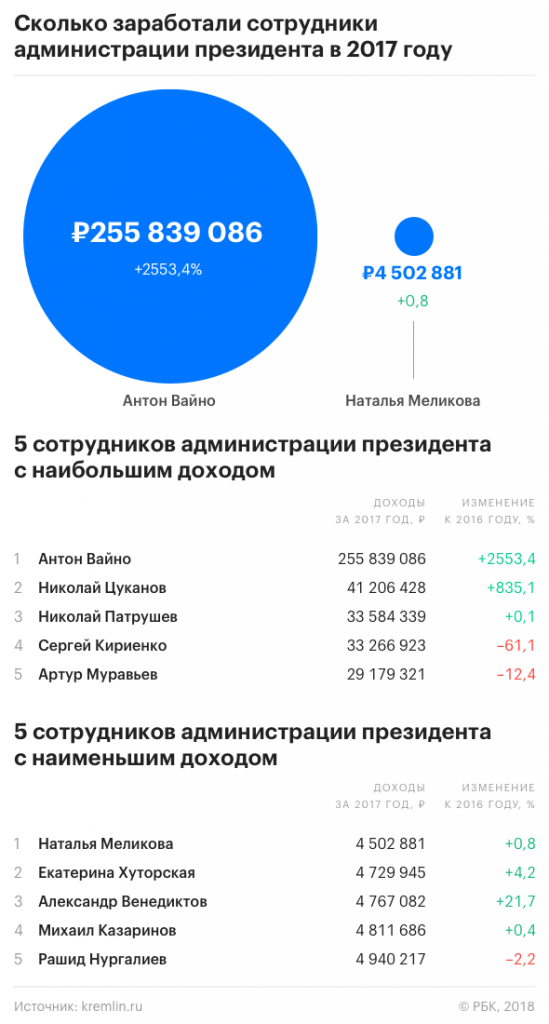 The_average_income_of_the_Russian_political_elite_rose_sharply