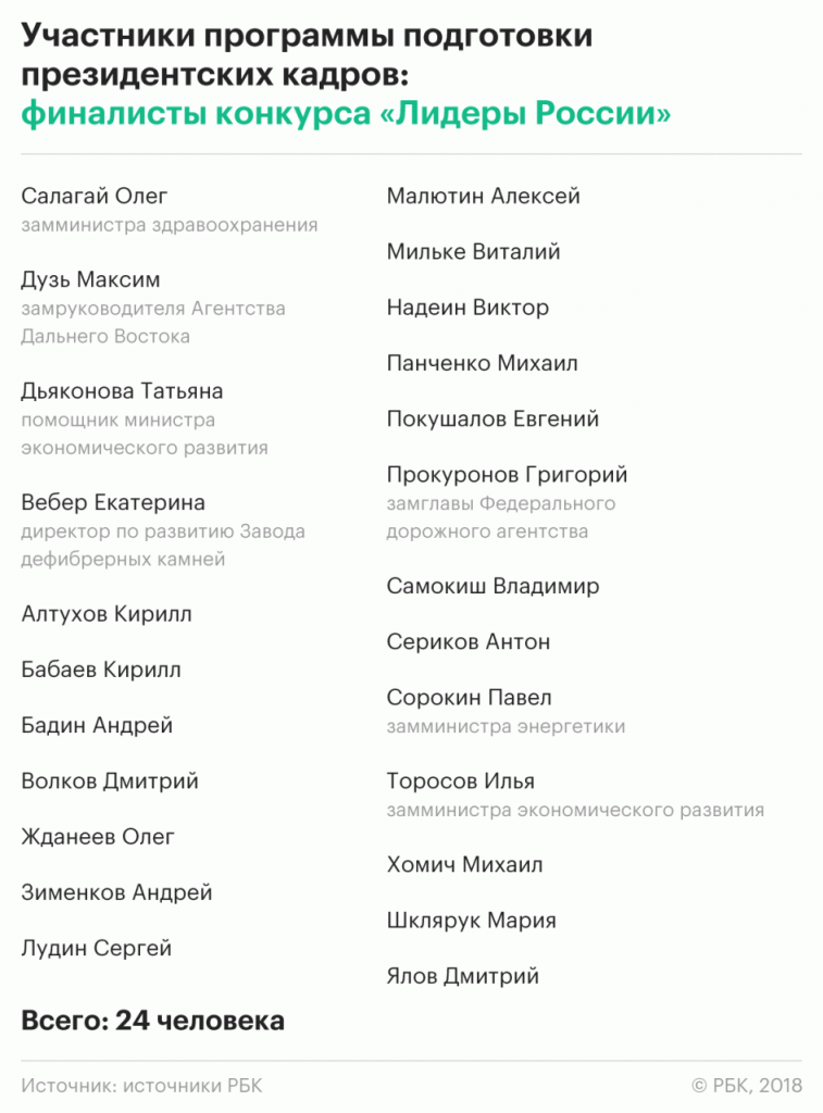 The_list_of_participants_of_the_new_program_for_future_governors_became_known