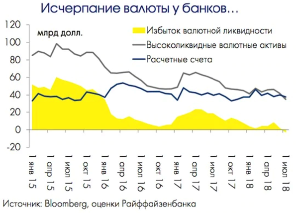 Russian_banks_faced_a_record_for_6_years_lack_of_currency