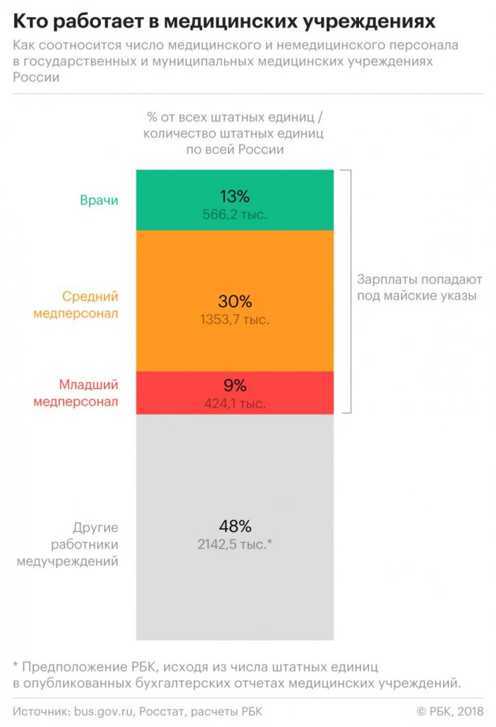 Salaries_in_most_hospitals_in_Russia_did_not_fall_within_the_boundaries_of_the_may_decrees