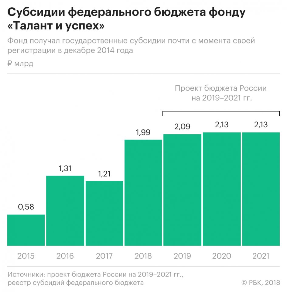 Associated_with_Roldugina_the_Foundation_will_receive_more_than_6_billion_rubles_from_the_budget