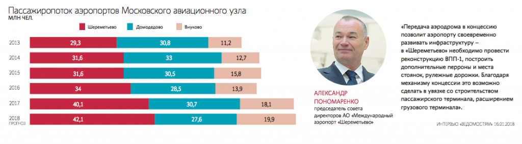 """""""Sheremetyevo""""_took_the_concession_airport_and_will_contain_it_at_the_expense_of_airlines"""