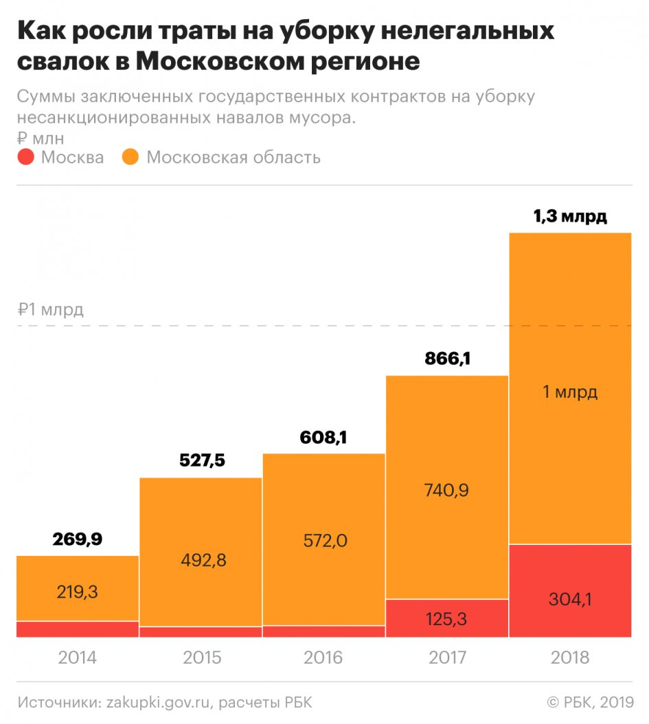 Spending_on_the_elimination_of_illegal_dumps_in_Moscow_for_the_year_doubled
