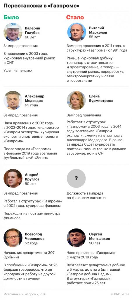 The_head_of_Gazprom_has_carried_out_large_scale_changes_in_the_company's_management