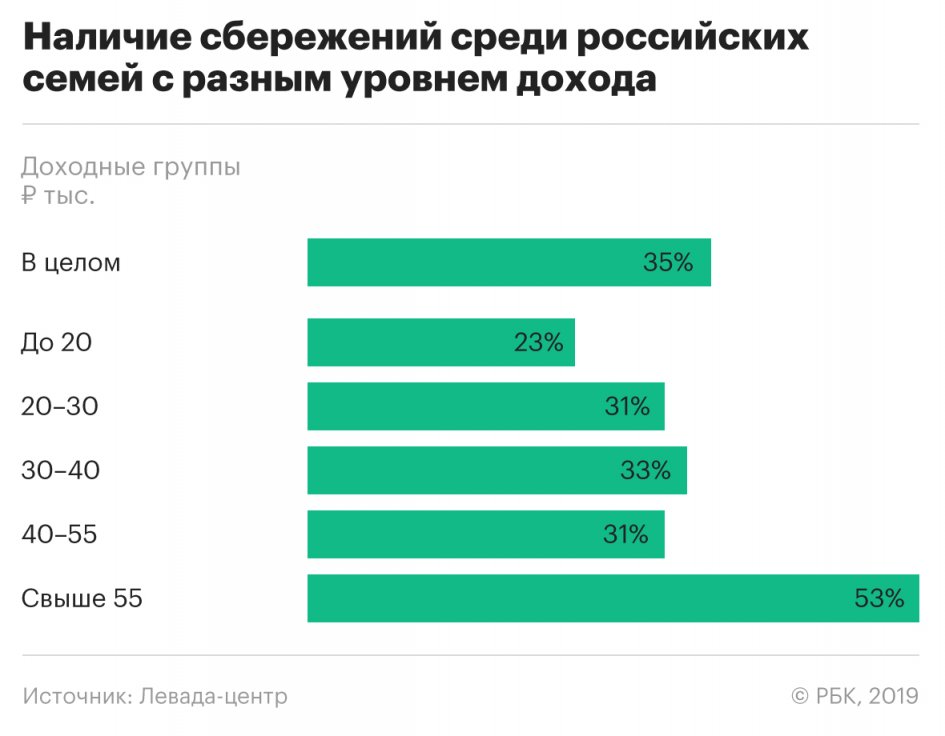 Most_Russian_families_found_themselves_with_no_savings_at_all